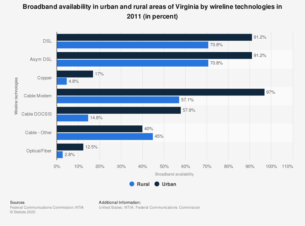 Statistic: Broadband availability in urban and rural areas of Virginia by wireline technologies in 2011 (in percent) | Statista