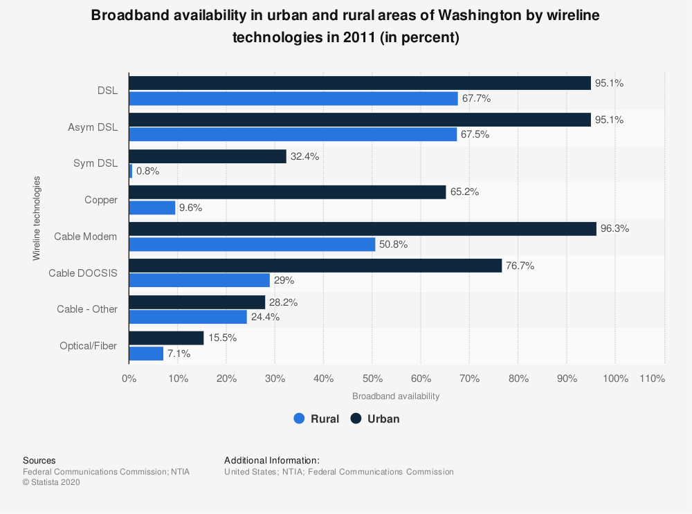 Statistic: Broadband availability in urban and rural areas of Washington by wireline technologies in 2011 (in percent) | Statista