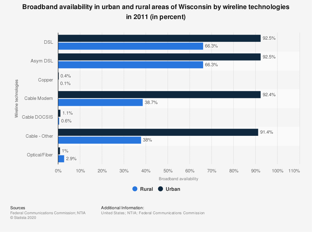 Statistic: Broadband availability in urban and rural areas of Wisconsin by wireline technologies in 2011 (in percent) | Statista