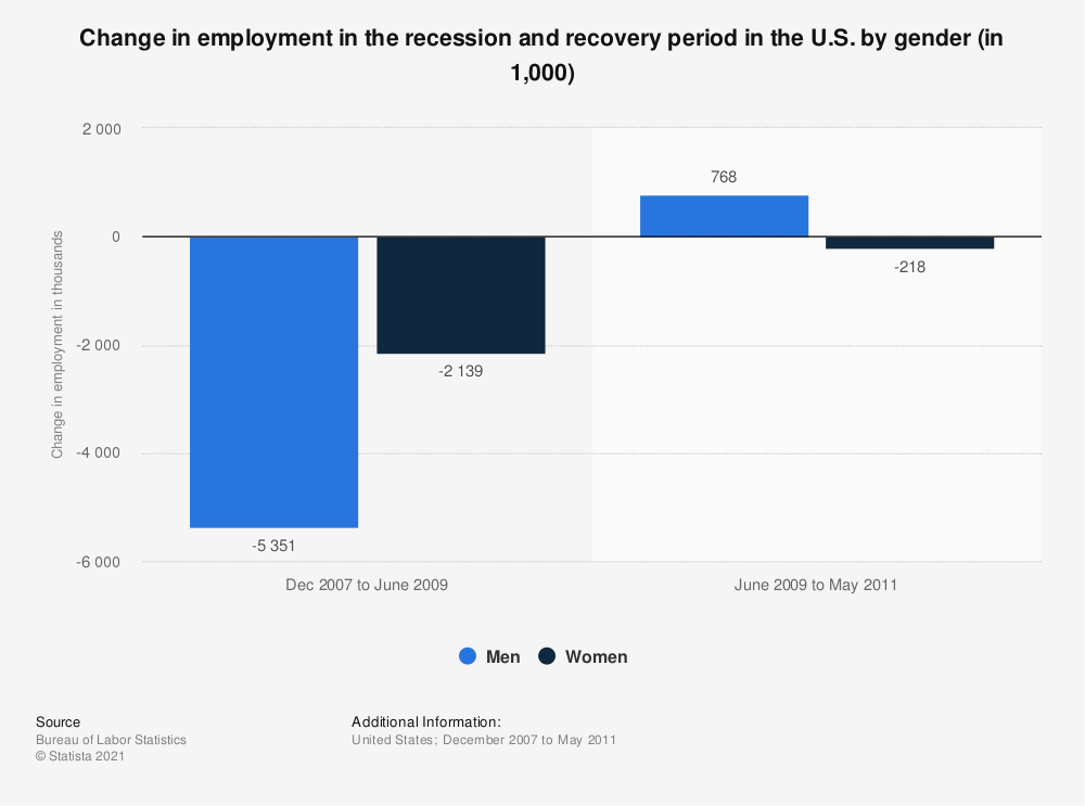 Statistic: Change in employment in the recession and recovery period in the U.S. by gender (in 1,000) | Statista