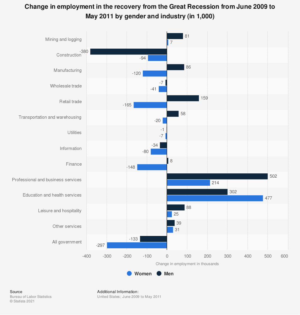 Statistic: Change in employment in the recovery from the Great Recession from June 2009 to May 2011 by gender and industry (in 1,000) | Statista