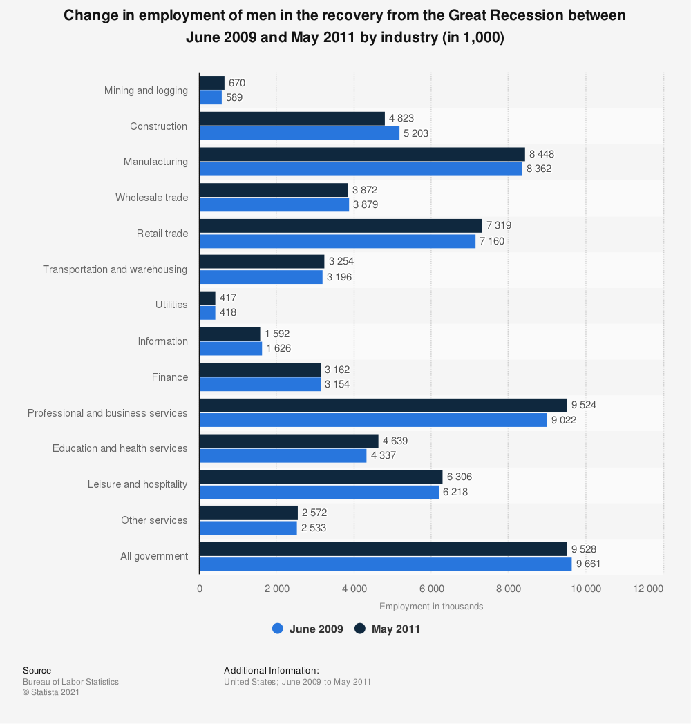 Statistic: Change in employment of men in the recovery from the Great Recession between June 2009 and May 2011 by industry (in 1,000) | Statista