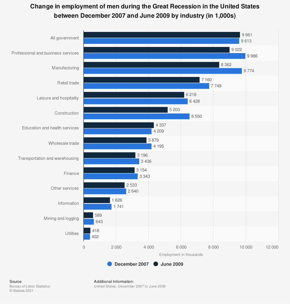 Statistic: Change in employment of men during the Great Recession in the United States between December 2007 and June 2009 by industry (in 1,000s) | Statista
