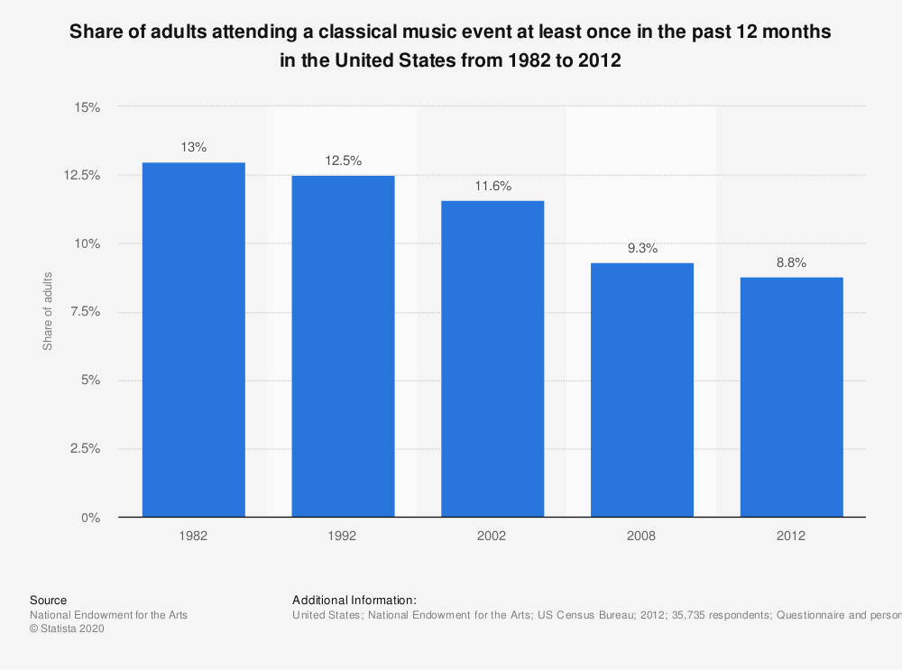 Statistic: Share of adults attending a classical music event at least once in the past 12 months in the United States from 1982 to 2012 | Statista