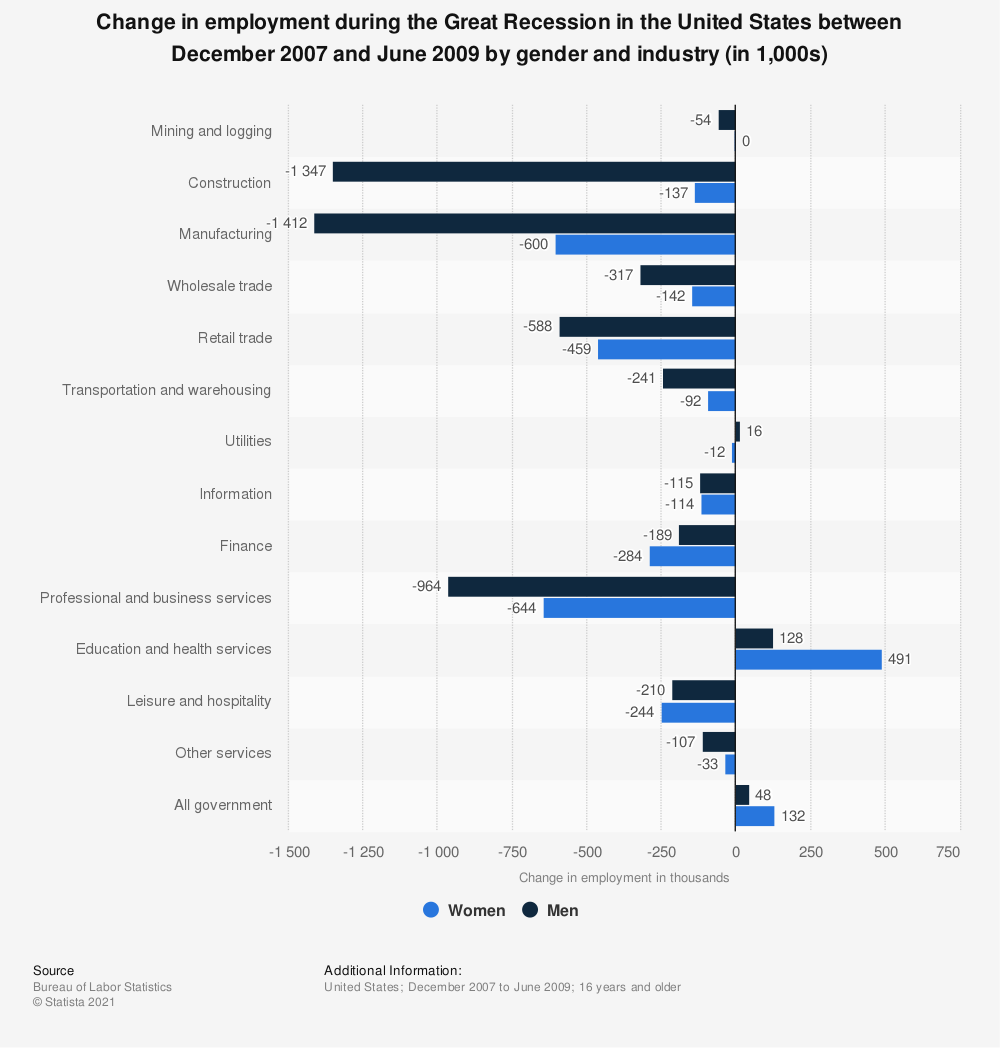 Statistic: Change in employment during the Great Recession in the United States between December 2007 and June 2009 by gender and industry (in 1,000s) | Statista