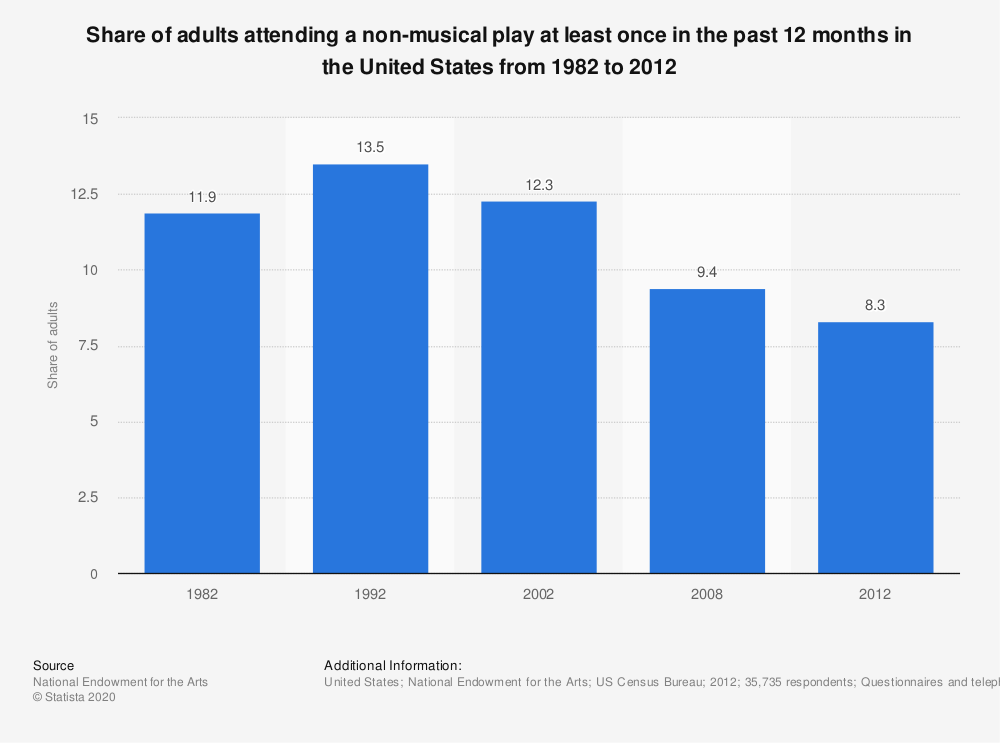 Statistic: Share of adults attending a non-musical play at least once in the past 12 months in the United States from 1982 to 2012 | Statista