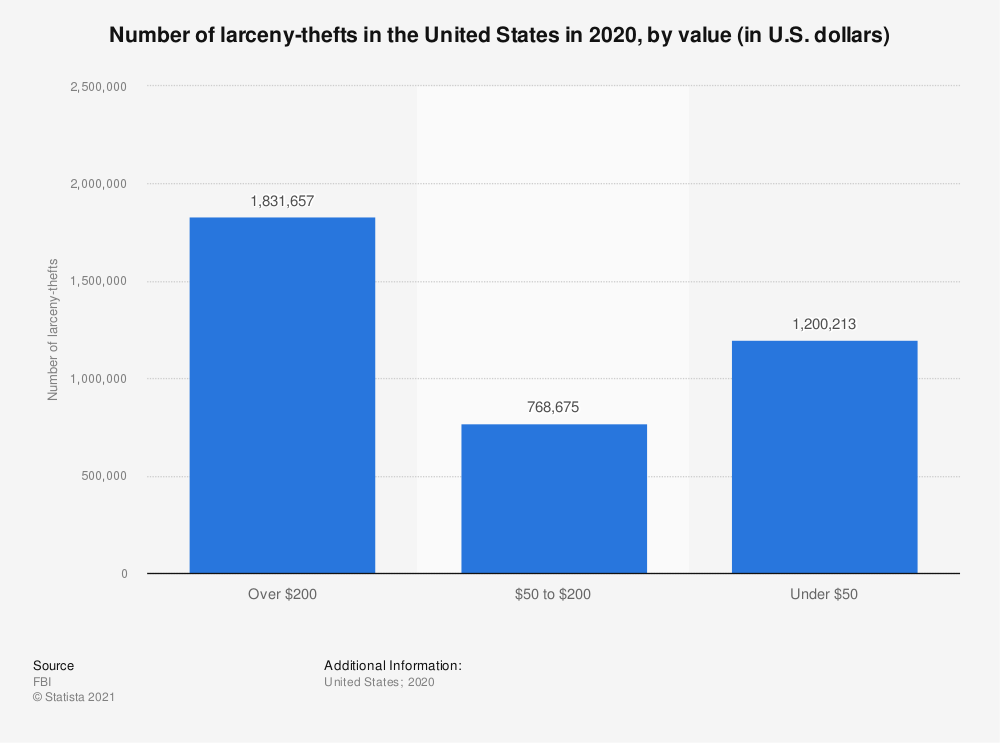 Statistic: Number of larceny-thefts in the United States in 2018, by value (in U.S. dollars) | Statista