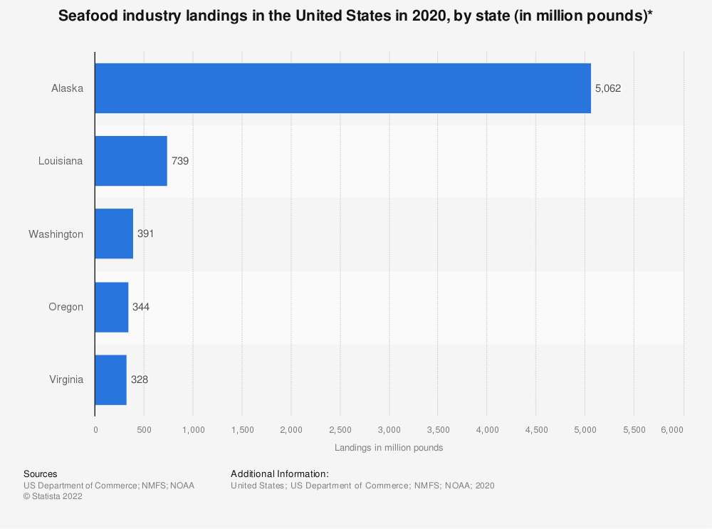 Statistic: Seafood industry landings in the United States in 2017, by state (in million pounds)* | Statista