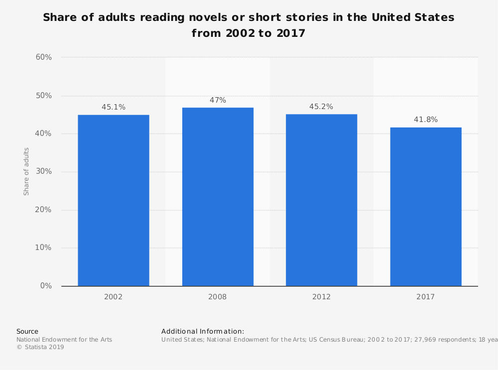 Statistic: Share of adults reading novels or short stories in the United States from 2002 to 2017 | Statista
