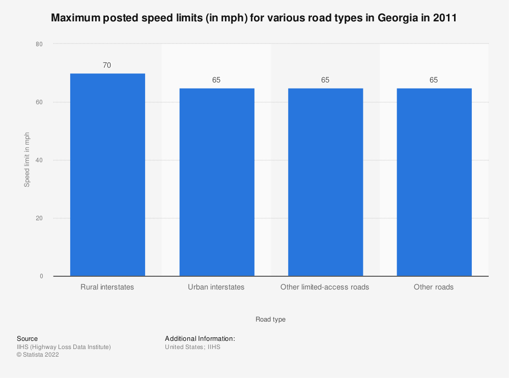 Statistic: Maximum posted speed limits (in mph) for various road types in Georgia in 2011 | Statista