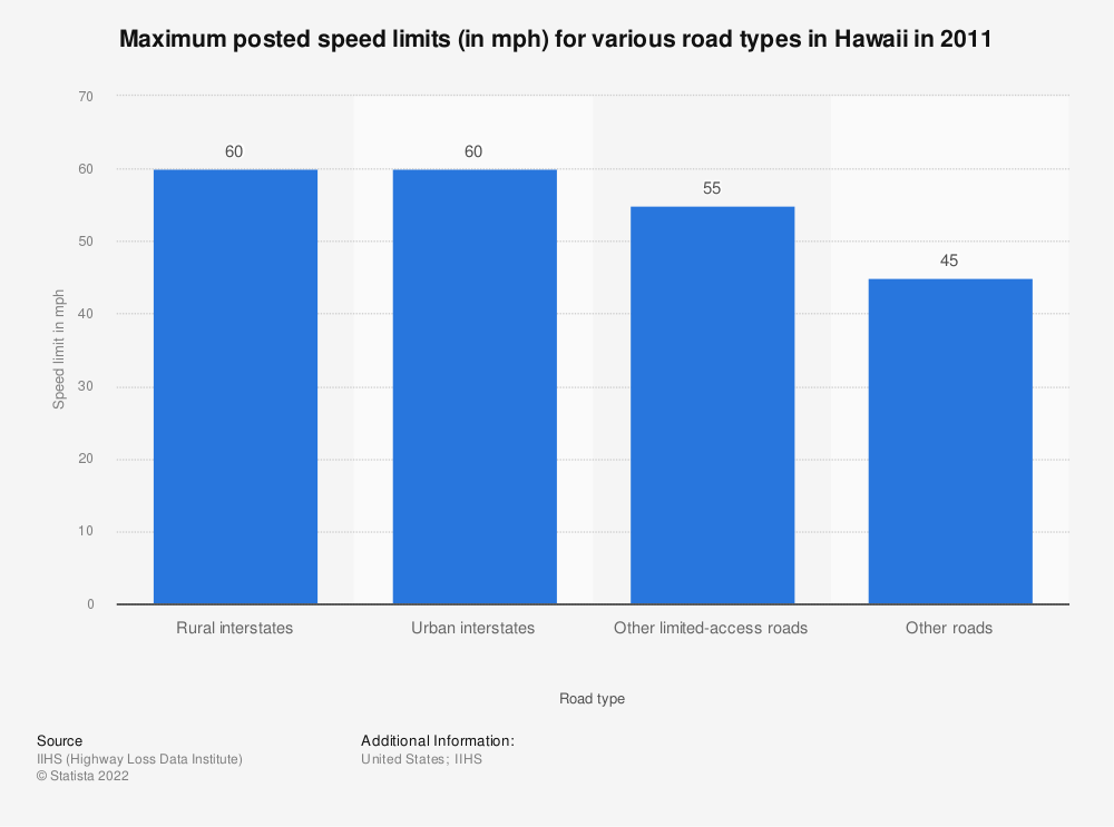 Statistic: Maximum posted speed limits (in mph) for various road types in Hawaii in 2011 | Statista