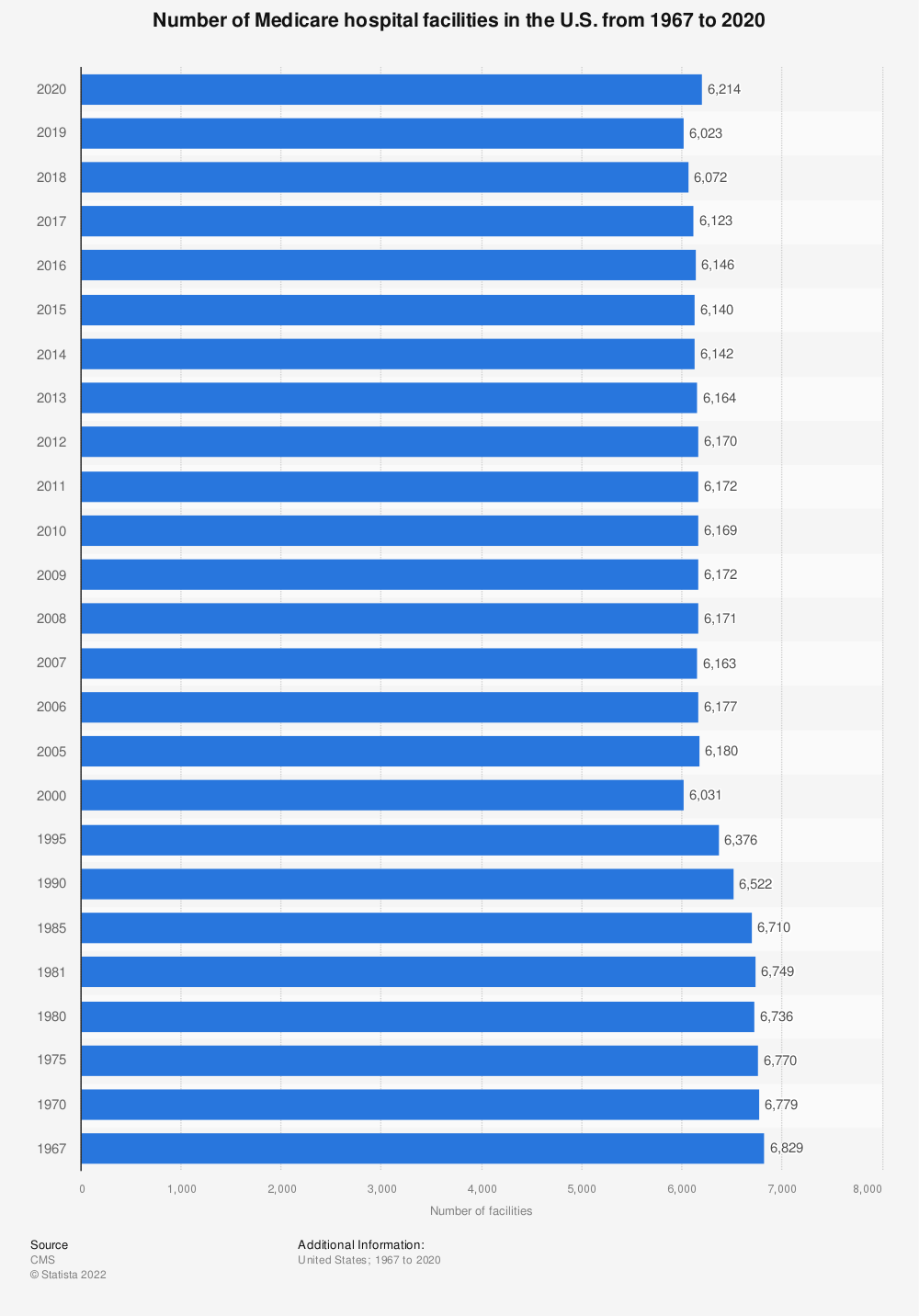Statistic: Number of Medicare hospital facilities in the U.S. from 1967 to 2017* | Statista
