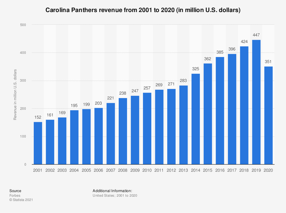 Statistic: Carolina Panthers revenue* from 2001 to 2018 (in million U.S. dollars) | Statista