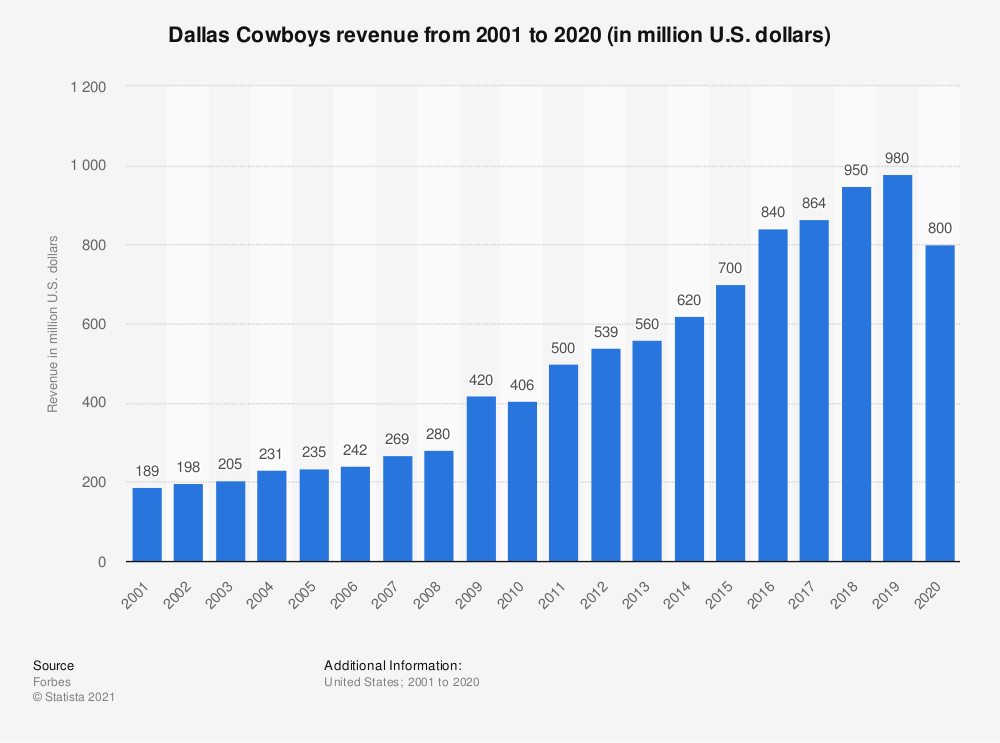 Statistic: Dallas Cowboys revenue* from 2001 to 2017 (in million U.S. dollars) | Statista