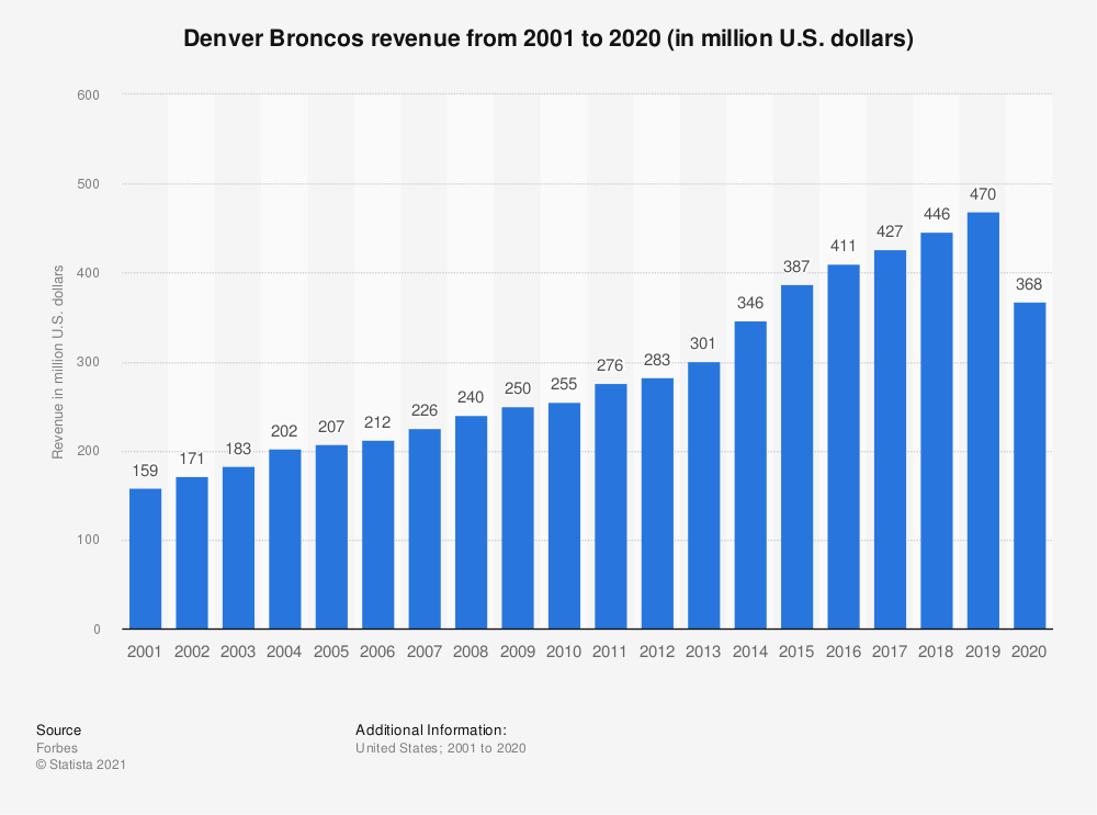 Statistic: Denver Broncos revenue* from 2001 to 2017 (in million U.S. dollars) | Statista