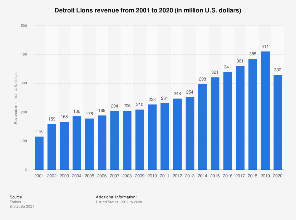 Statistic: Detroit Lions revenue* from 2001 to 2019 (in million U.S. dollars) | Statista