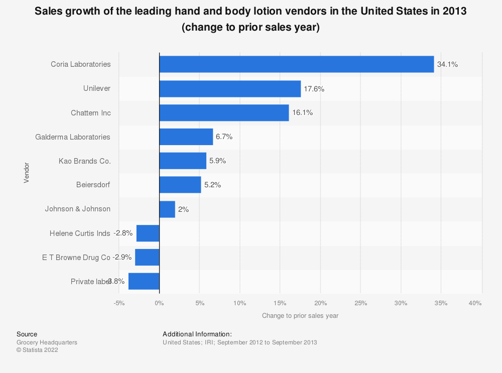 Statistic: Sales growth of the leading hand and body lotion vendors in the United States in 2013 (change to prior sales year) | Statista