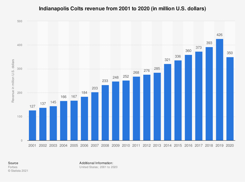 Statistic: Indianapolis Colts revenue* from 2001 to 2017 (in million U.S. dollars) | Statista
