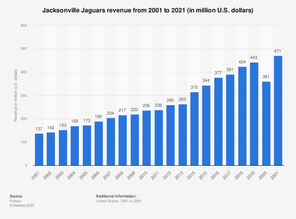 Statistic: Jacksonville Jaguars revenue* from 2001 to 2018 (in million U.S. dollars)   Statista