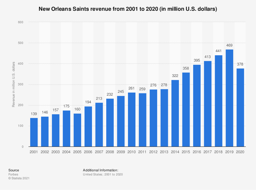 Statistic: New Orleans Saints revenue from 2001 to 2017 (in million U.S. dollars) | Statista