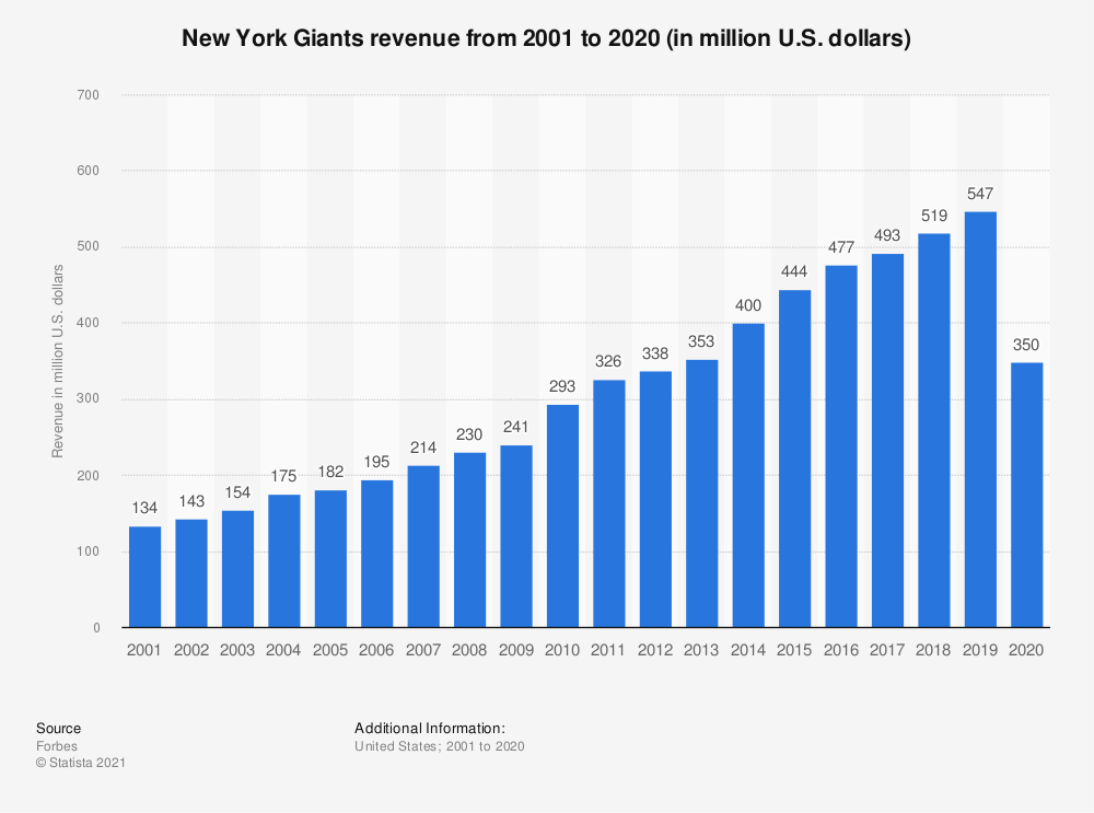 Statistic: New York Giants revenue from 2001 to 2017 (in million U.S. dollars)* | Statista