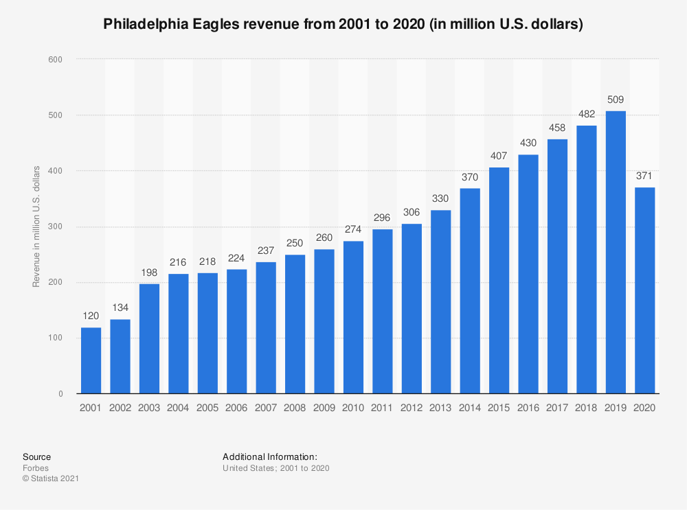 Statistic: Philadelphia Eagles revenue* from 2001 to 2017 (in million U.S. dollars) | Statista