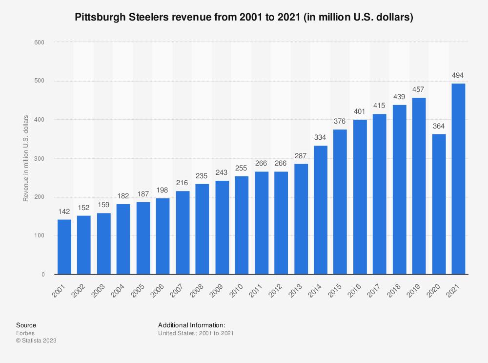 O Pittsburgh Steelers Revenue 2001 2017
