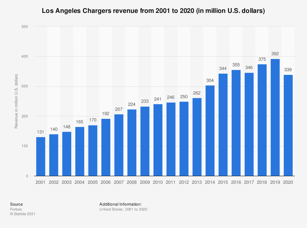 San Diego Chargers Revenue 2001 2014 Statistic