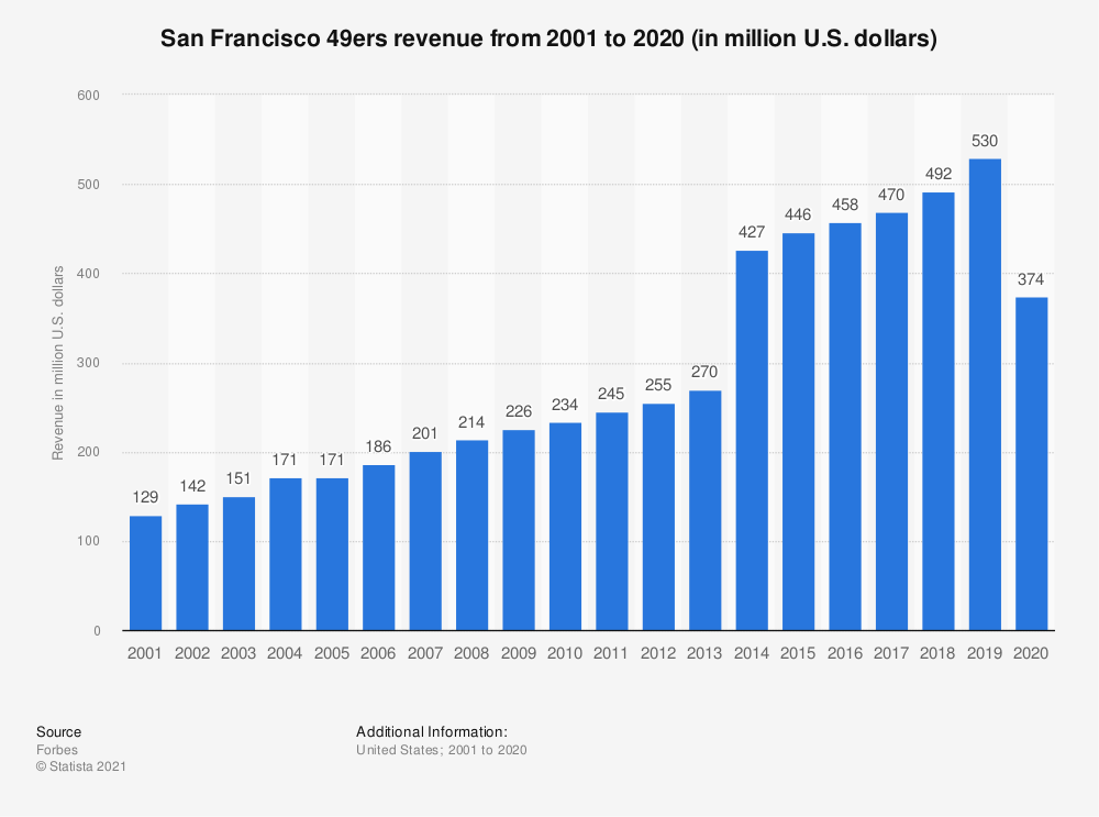 Statistic: San Francisco 49ers revenue* from 2001 to 2017 (in million U.S. dollars) | Statista