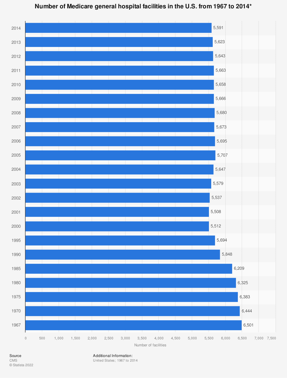 Statistic: Number of Medicare general hospital facilities in the U.S. from 1967 to 2014* | Statista