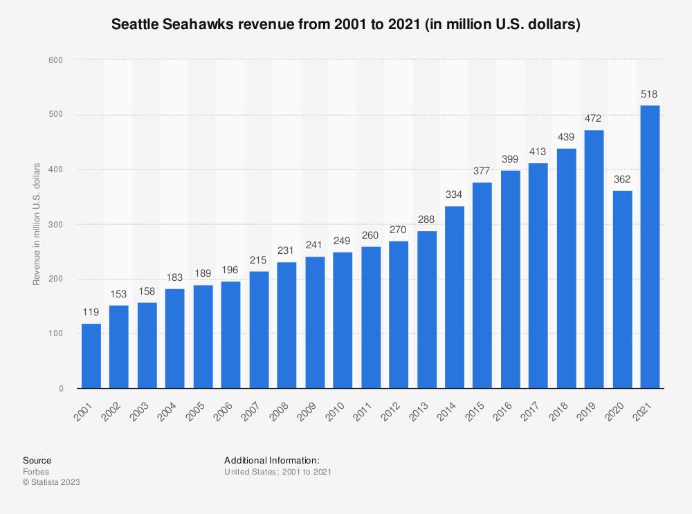 Statistic: Seattle Seahawks revenue* from 2001 to 2019 (in million U.S. dollars) | Statista