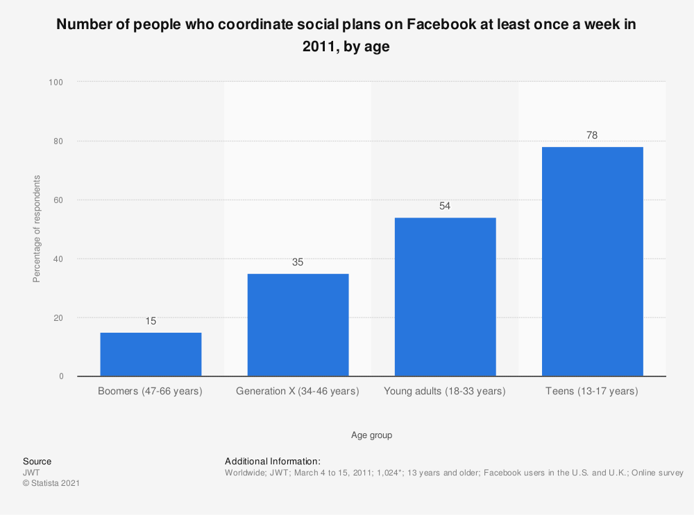 Statistic: Number of people who coordinate social plans on Facebook at least once a week in 2011, by age | Statista