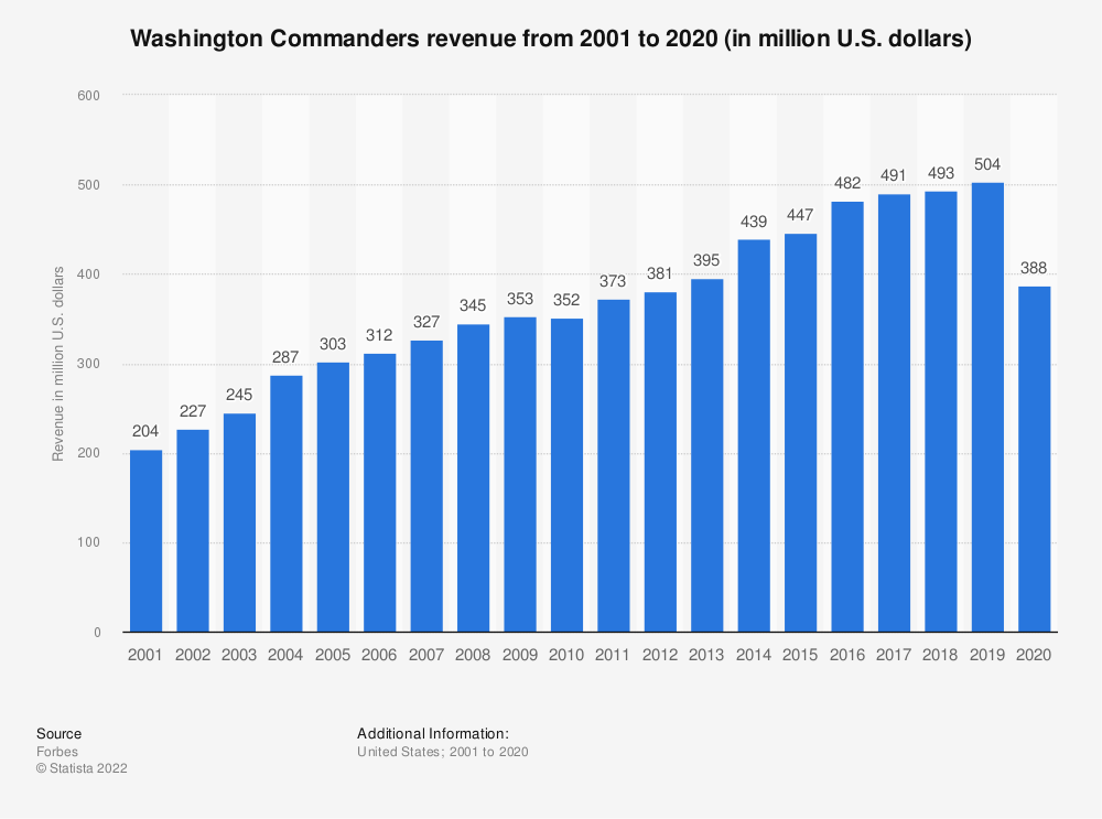 Statistic: Washington Redskins revenue from 2001 to 2018 (in million U.S. dollars)* | Statista