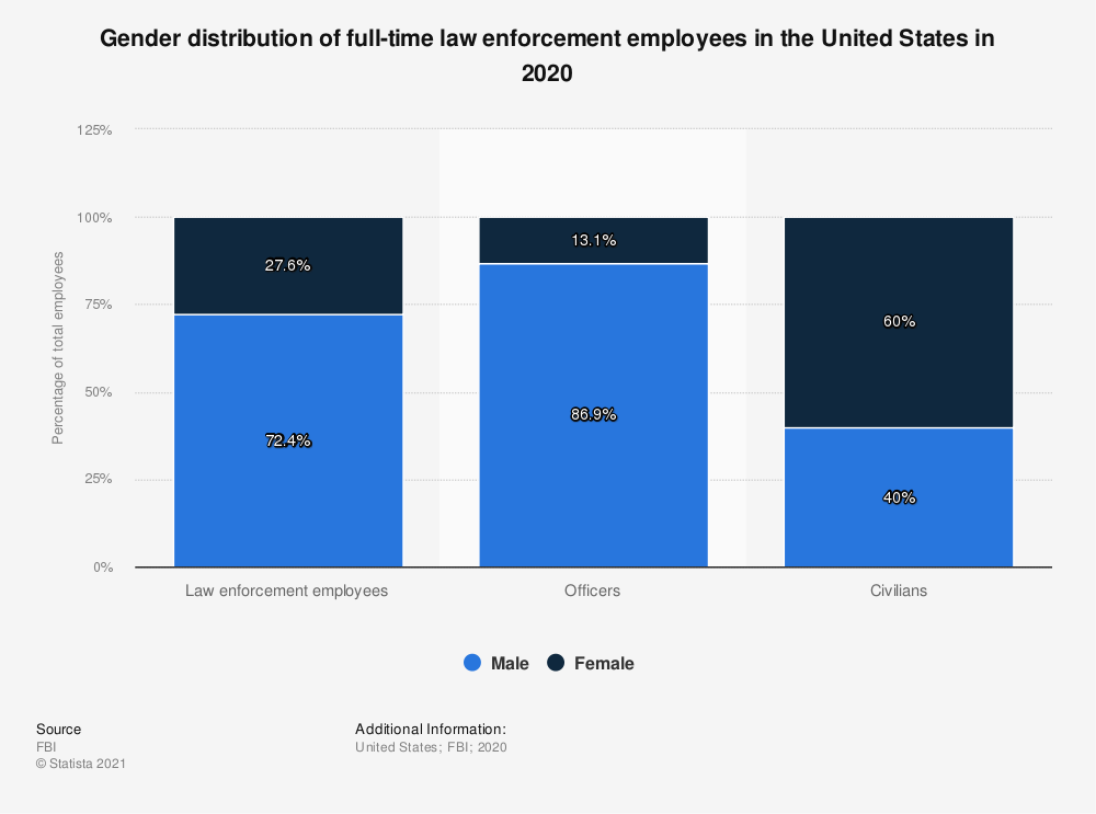 Statistic: Gender distribution of full-time law enforcement employees in the United States in 2017 | Statista