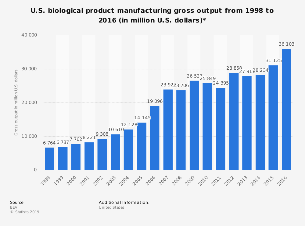 Statistic: U.S. biological product manufacturing gross output from 1998 to 2016 (in million U.S. dollars)* | Statista