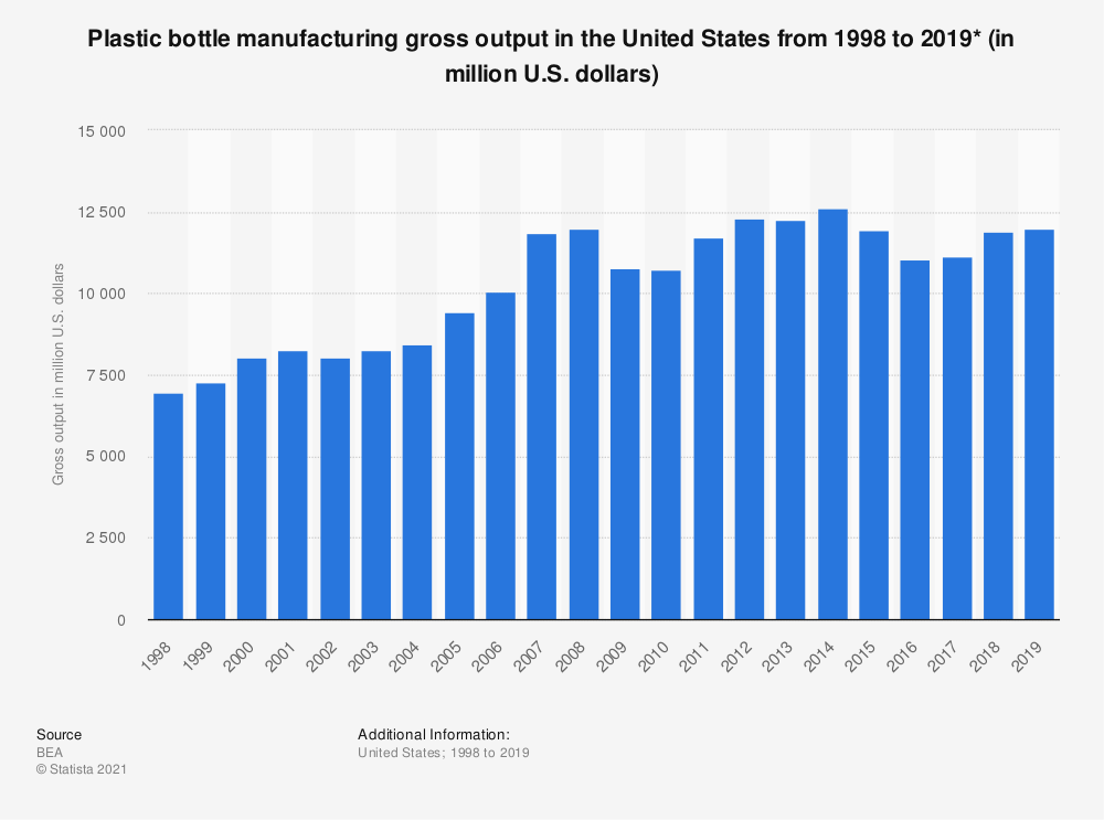 Statistic: Plastic bottle manufacturing gross output in the United States from 1998 to 2016 (in million U.S. dollars)* | Statista
