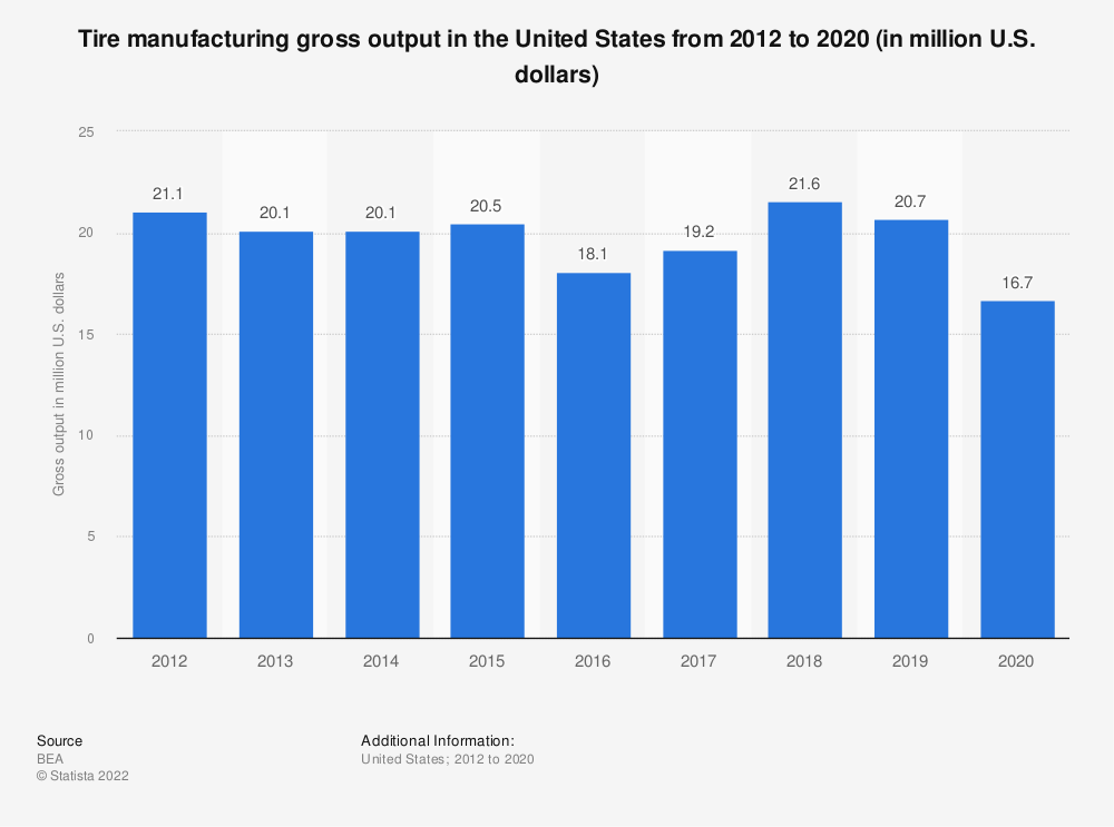 Statistic: Tire manufacturing gross output in the United States from 1998 to 2016 (in million U.S. dollars)* | Statista