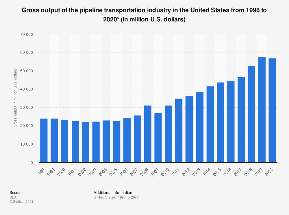 Statistic: Pipeline transportation gross output in the United States from 1998 to 2019* (in million U.S. dollars) | Statista
