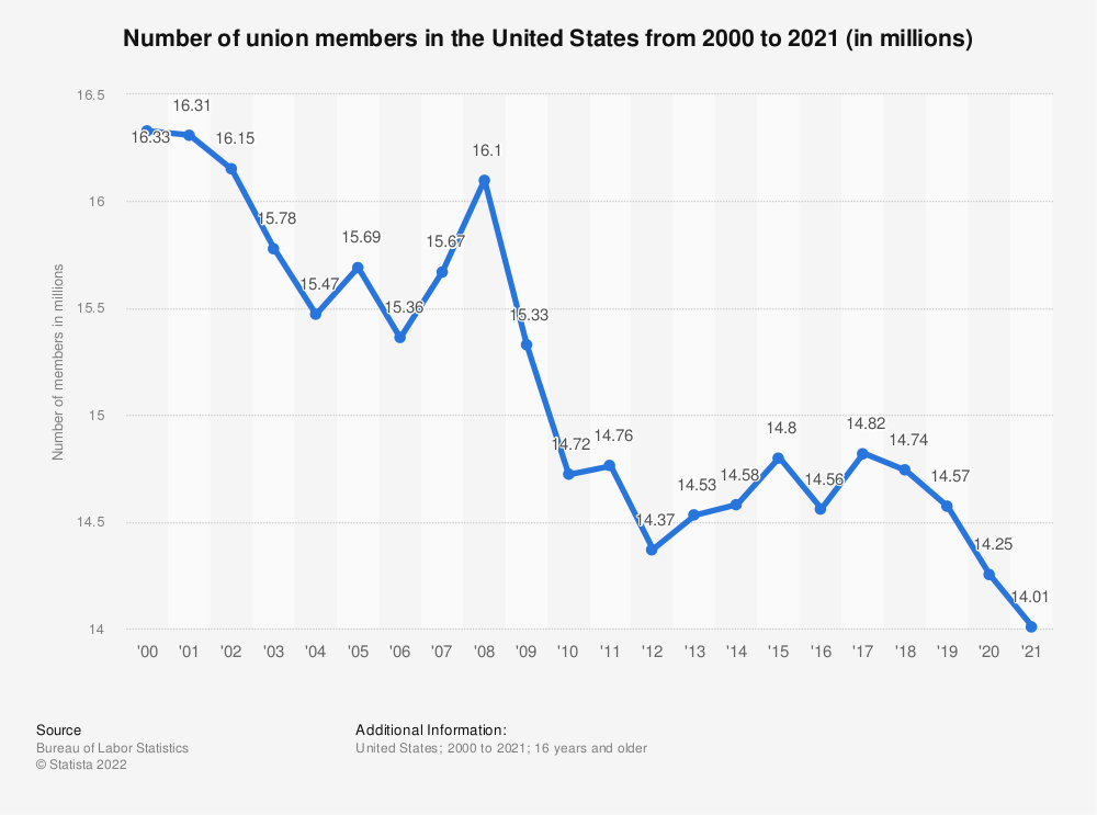 Statistic: Number of union members in the United States from 2000 to 2018 (in millions) | Statista