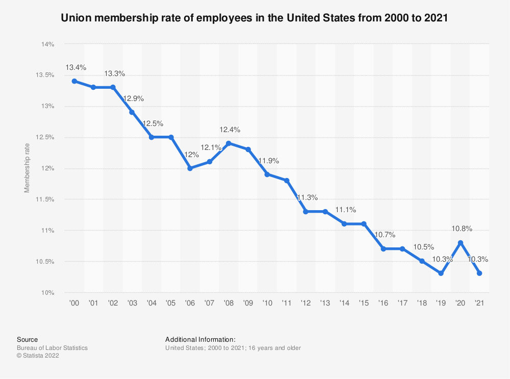 Statistic: Union membership rate of employees in the United States from 2000 to 2018   Statista