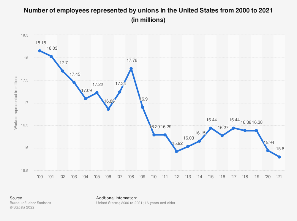 Statistic: Number of employees represented by unions in the United States from 2000 to 2019 (in millions) | Statista