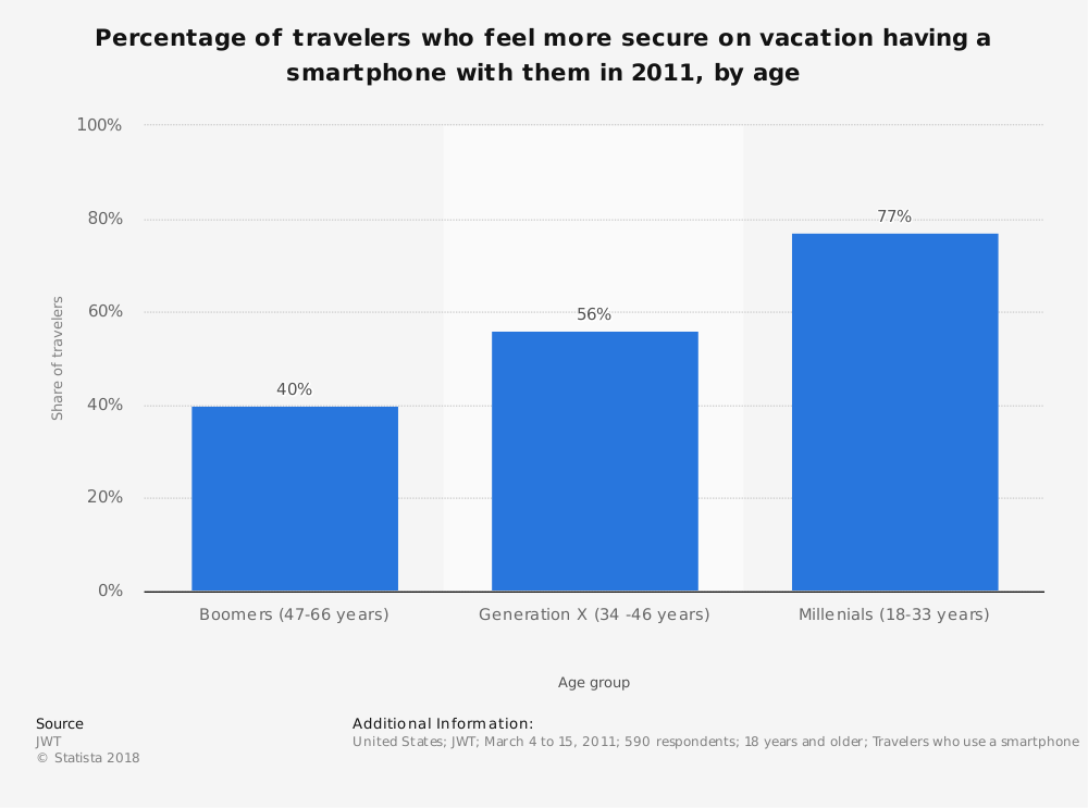 Statistic: Percentage of travelers who feel more secure on vacation having a smartphone with them in 2011, by age | Statista