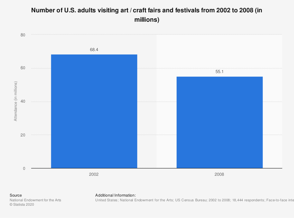 Statistic: Number of U.S. adults visiting art / craft fairs and festivals from 2002 to 2008 (in millions) | Statista