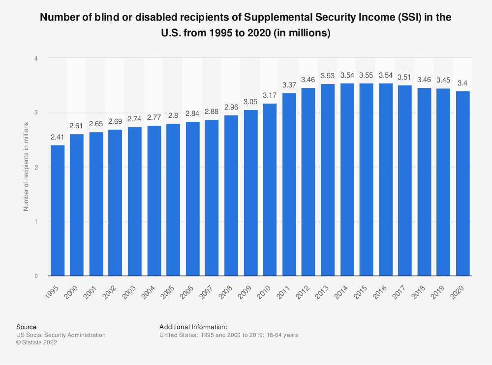 Statistic: Number of blind or disabled recipients of Supplemental Security Income (SSI) in the U.S. from 1995 to 2018 (in millions) | Statista