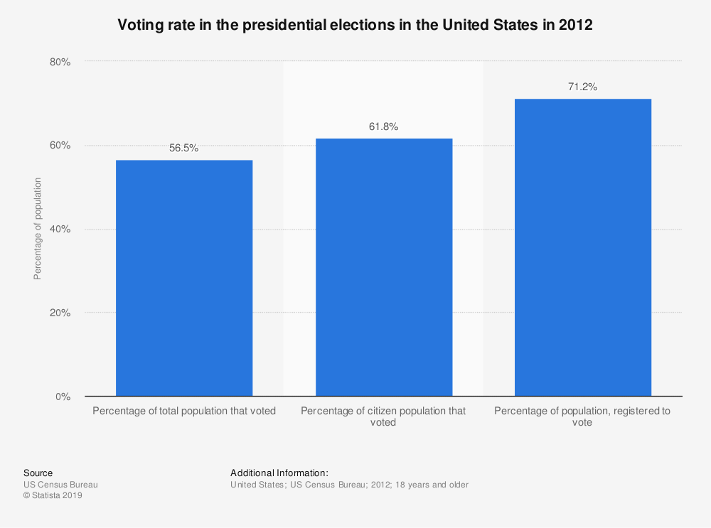 Statistic: Voting rate in the presidential elections in the United States in 2012 | Statista