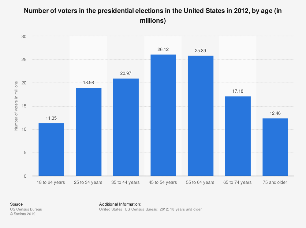 Statistic: Number of voters in the presidential elections in the United States in 2012, by age (in millions) | Statista