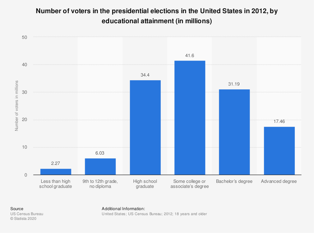Statistic: Number of voters in the presidential elections in the United States in 2012, by educational attainment (in millions) | Statista