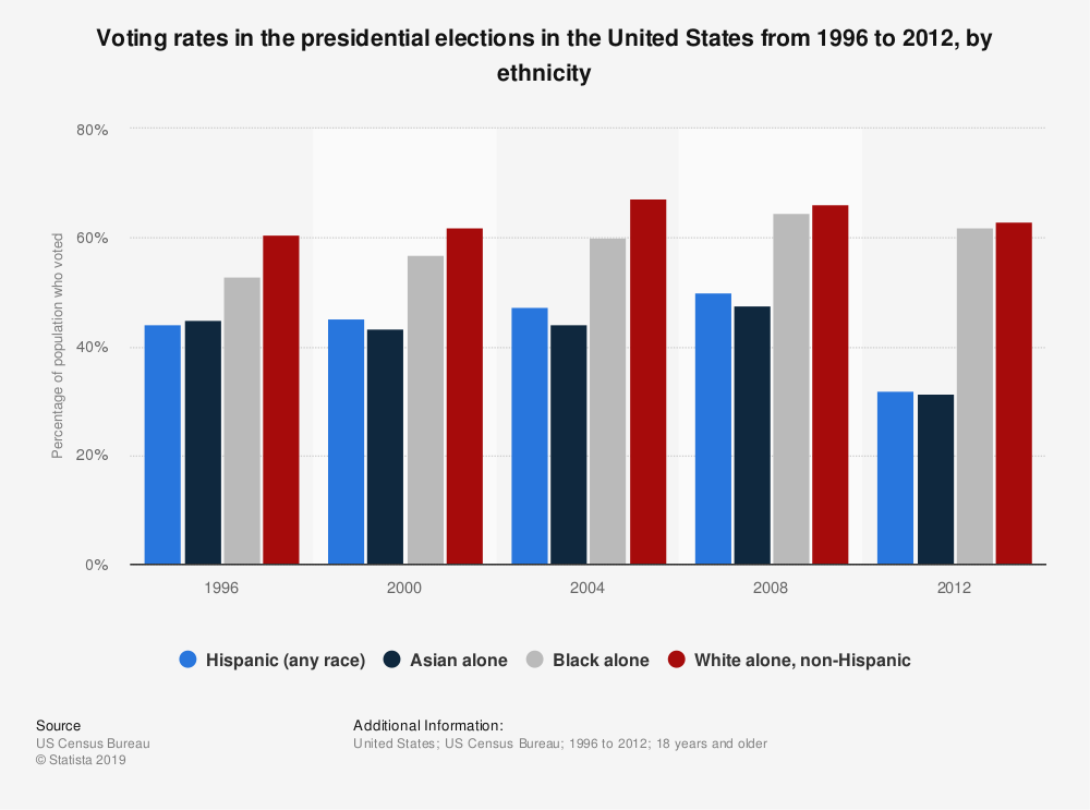 Statistic: Voting rates in the presidential elections in the United States from 1996 to 2012, by ethnicity | Statista