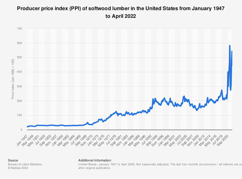 Statistic: U.S. producer price index of softwood lumber made from purchased lumber from 2005 to 2017* | Statista