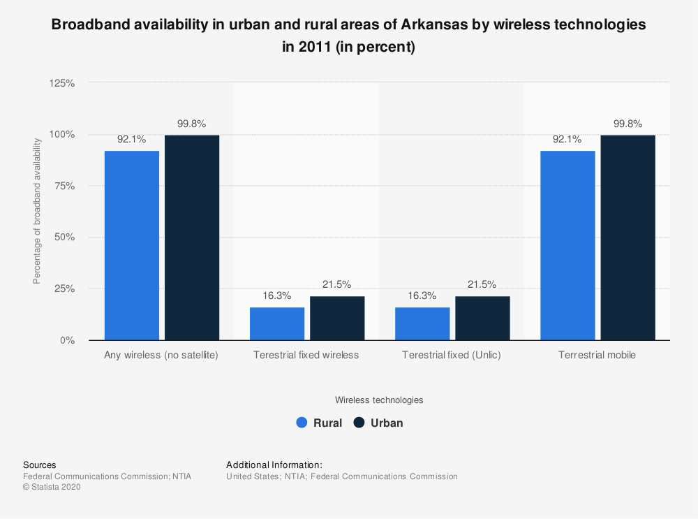 Statistic: Broadband availability in urban and rural areas of Arkansas by wireless technologies in 2011 (in percent) | Statista